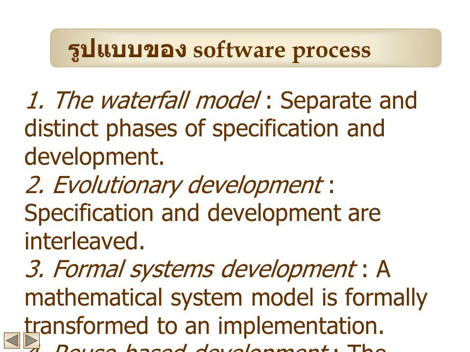 กิจกรรมการออกแบบ process 1.Architectural design 2.