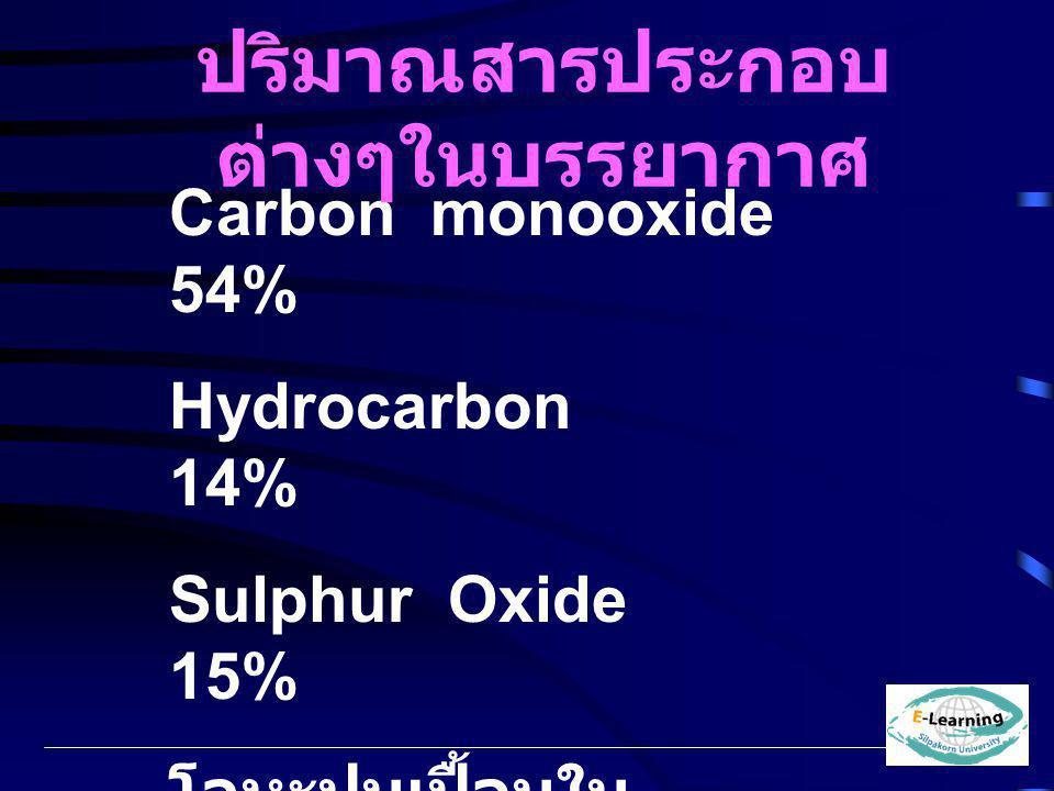 Carbon monooxide 54% Hydrocarbon 14% Sulphur Oxide 15% โลหะปนเปื้อนใน บรรยากาศ 5% Nitrogen Oxide 13% ปริมาณสารประกอบ ต่างๆในบรรยากาศ