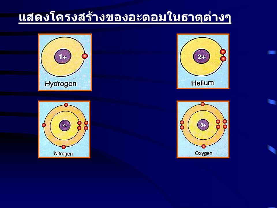 แสดงโครงสร้างของอะตอมในธาตุต่างๆ