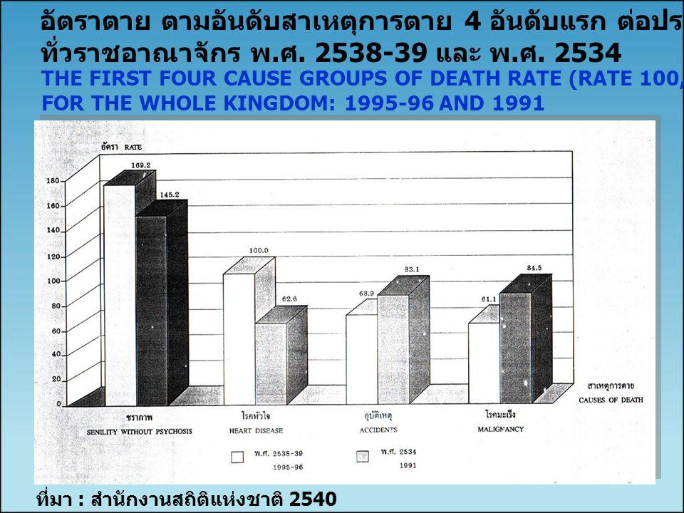 ที่มา : สำนักงานสถิติแห่งชาติ 2540 อัตราตาย ตามอันดับสาเหตุการตาย 4 อันดับแรก ต่อประชากร 100,000 คน ทั่วราชอาณาจักร พ. ศ. 2538-39 และ พ. ศ. 2534 THE F