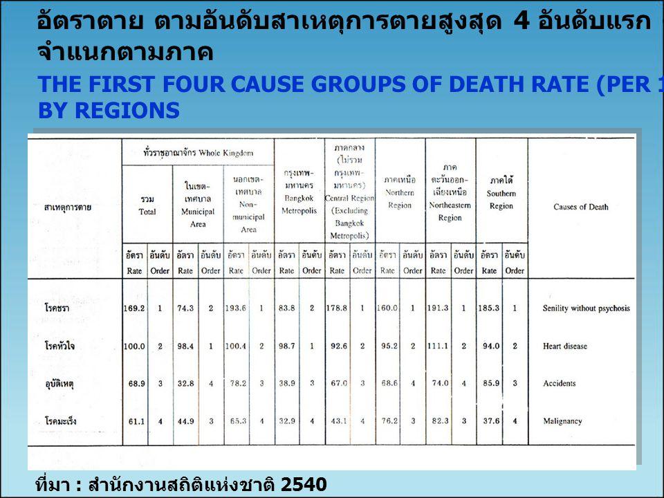 ที่มา : สำนักงานสถิติแห่งชาติ 2540 อัตราตาย ตามอันดับสาเหตุการตายสูงสุด 4 อันดับแรก ต่อประชากร 100,000 คน จำแนกตามภาค THE FIRST FOUR CAUSE GROUPS OF D