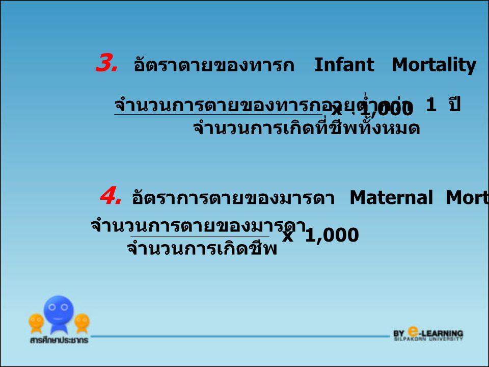 3. อัตราตายของทารก Infant Mortality Rate จำนวนการตายของทารกอายุต่ำกว่า 1 ปี จำนวนการเกิดที่ชีพทั้งหมด 4. อัตราการตายของมารดา Maternal Mortality Rate จ