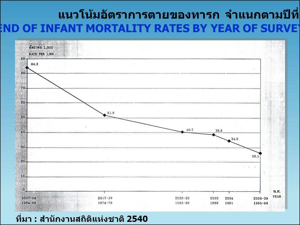 ที่มา : สำนักงานสถิติแห่งชาติ 2540 แนวโน้มอัตราการตายของทารก จำแนกตามปีที่สำรวจ TREND OF INFANT MORTALITY RATES BY YEAR OF SURVEY