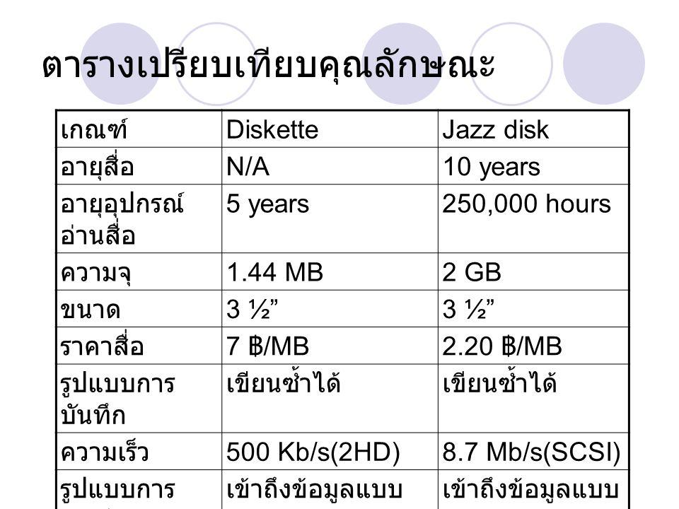 """ตารางเปรียบเทียบคุณลักษณะ เกณฑ์ DisketteJazz disk อายุสื่อ N/A10 years อายุอุปกรณ์ อ่านสื่อ 5 years250,000 hours ความจุ 1.44 MB2 GB ขนาด 3 ½"""" ราคาสื่อ"""
