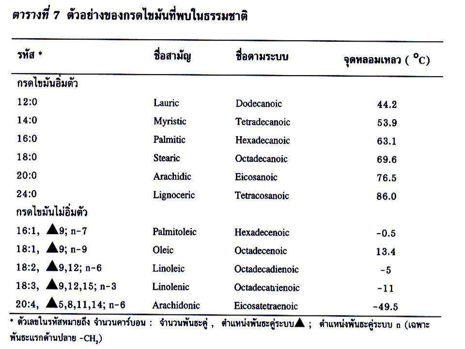 ไขมันที่พบใน ธรรมชาติ ไขมันชนิดอิ่มตัว (saturated fatty acid) พบมากใน –ไขมันจากสัตว์ –เนื้อสัตว์ นม ไขมันชนิดไม่อิ่มตัว (unsaturated fatty acid) พบมากใน –น้ำมันพืช –น้ำมันปลาและ สัตว์ทะเล