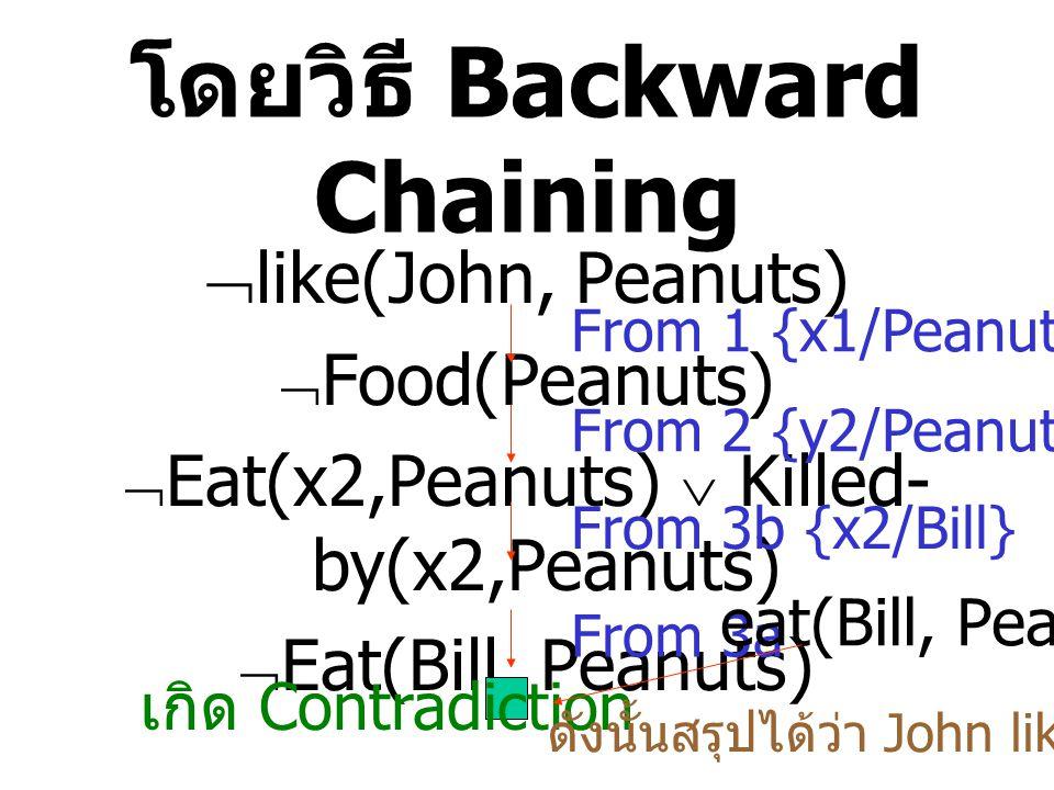 โดยวิธี Backward Chaining  like(John, Peanuts)  Food(Peanuts)  Eat(x2,Peanuts)  Killed- by(x2,Peanuts)  Eat(Bill, Peanuts) From 1 {x1/Peanuts} From 2 {y2/Peanuts} From 3b {x2/Bill} From 3a เกิด Contradiction eat(Bill, Peanuts) ดังนั้นสรุปได้ว่า John likes peanuts.