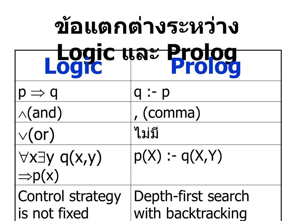 ข้อแตกต่างระหว่าง Logic และ Prolog LogicProlog p  q q :- p  (and), (comma)  (or) ไม่มี  x  y q(x,y)  p(x) p(X) :- q(X,Y) Control strategy is not fixed Depth-first search with backtracking  cat(meaw) Close world assumption(CWA)