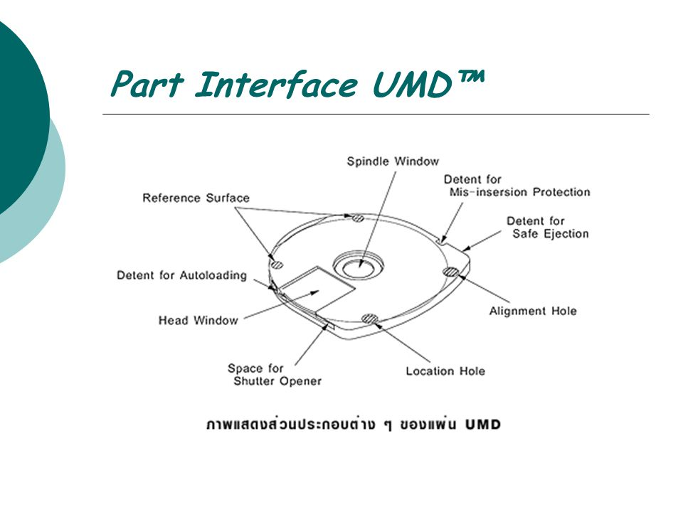Part Interface UMD™