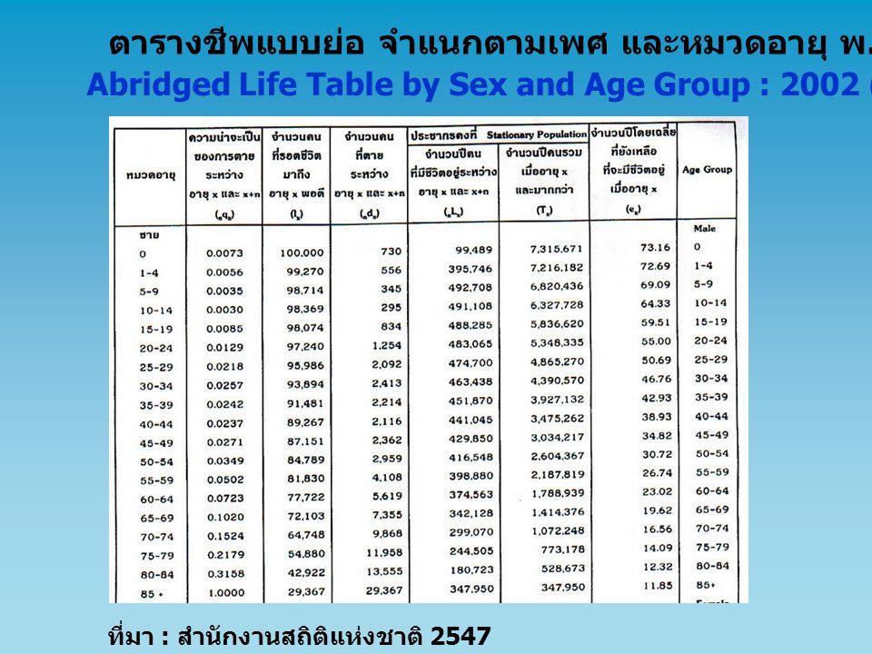 ที่มา : สำนักงานสถิติแห่งชาติ 2547 ตารางชีพแบบย่อ จำแนกตามเพศ และหมวดอายุ พ. ศ. 2545 ( ภาคใต้ ) Abridged Life Table by Sex and Age Group : 2002 (SOUTH