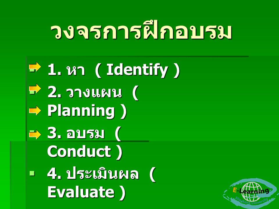 วงจรการฝึกอบรม  1. หา ( Identify )  2. วางแผน ( Planning )  3. อบรม ( Conduct )  4. ประเมินผล ( Evaluate )