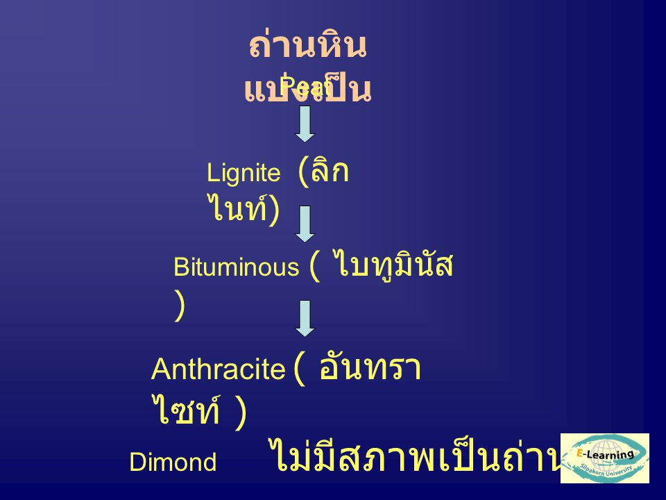 ถ่านหิน แบ่งเป็น Peat Lignite ( ลิก ไนท์ ) Bituminous ( ไบทูมินัส ) Anthracite ( อันทรา ไซท์ ) Dimond ไม่มีสภาพเป็นถ่านหิน