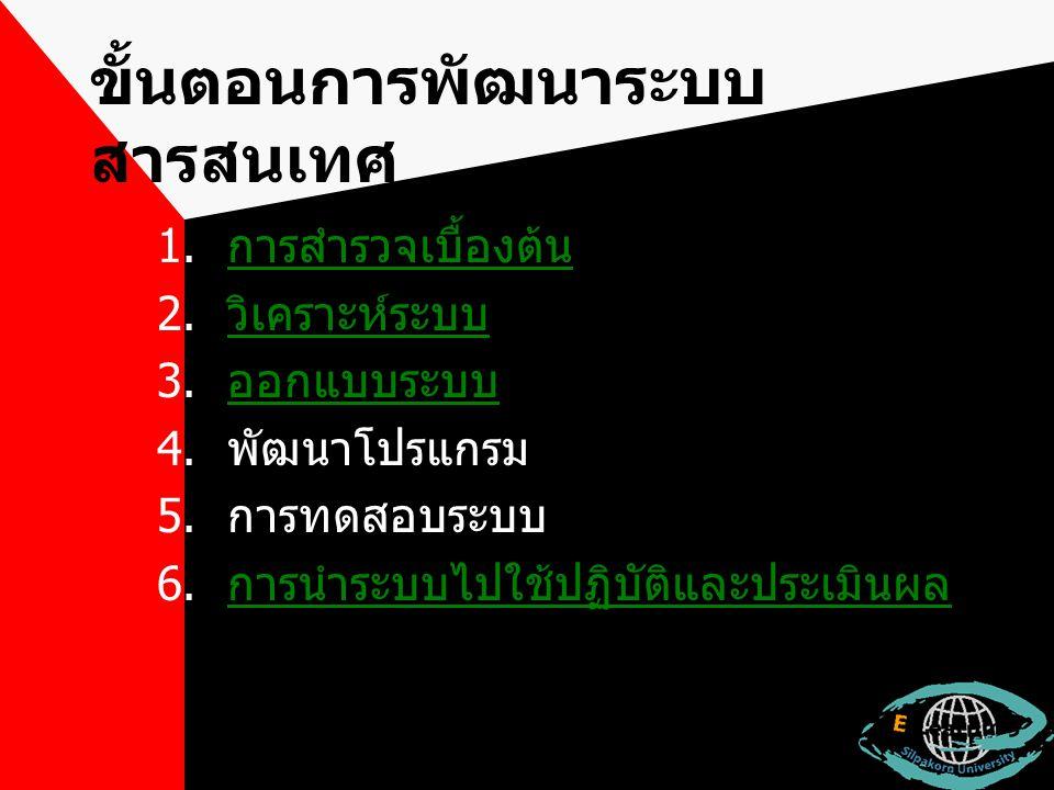 ขั้นตอนการพัฒนาระบบ สารสนเทศ 1. การสำรวจเบื้องต้น การสำรวจเบื้องต้น 2. วิเคราะห์ระบบ วิเคราะห์ระบบ 3. ออกแบบระบบ ออกแบบระบบ 4. พัฒนาโปรแกรม 5. การทดสอ