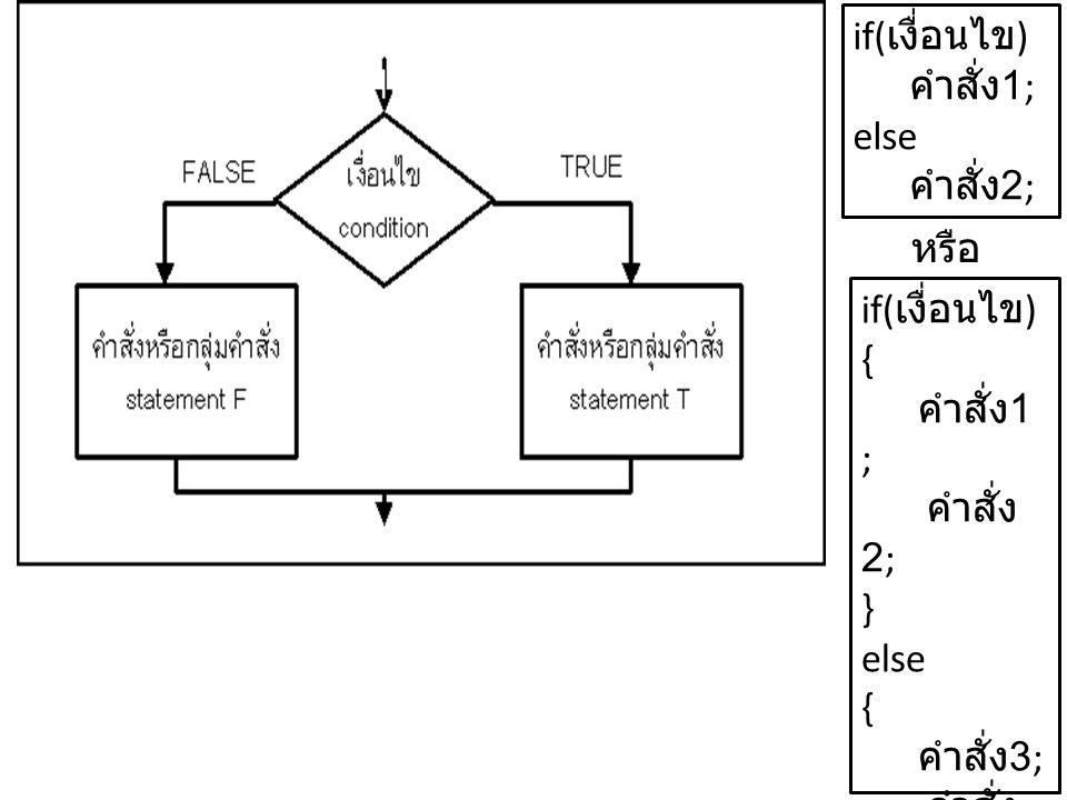 if( เงื่อนไข ) คำสั่ง 1; else คำสั่ง 2; if( เงื่อนไข ) { คำสั่ง 1 ; คำสั่ง 2; } else { คำสั่ง 3; คำสั่ง 4; } หรือ