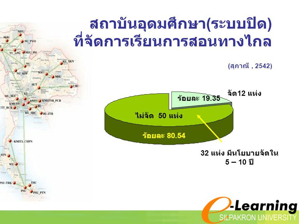 ร้อยละ 19.35 จัด12 แห่ง ไม่จัด 50 แห่ง ร้อยละ 80.54 32 แห่ง มีนโยบายจัดใน 5 – 10 ปี สถาบันอุดมศึกษา(ระบบปิด) ที่จัดการเรียนการสอนทางไกล (สุภาณี, 2542)