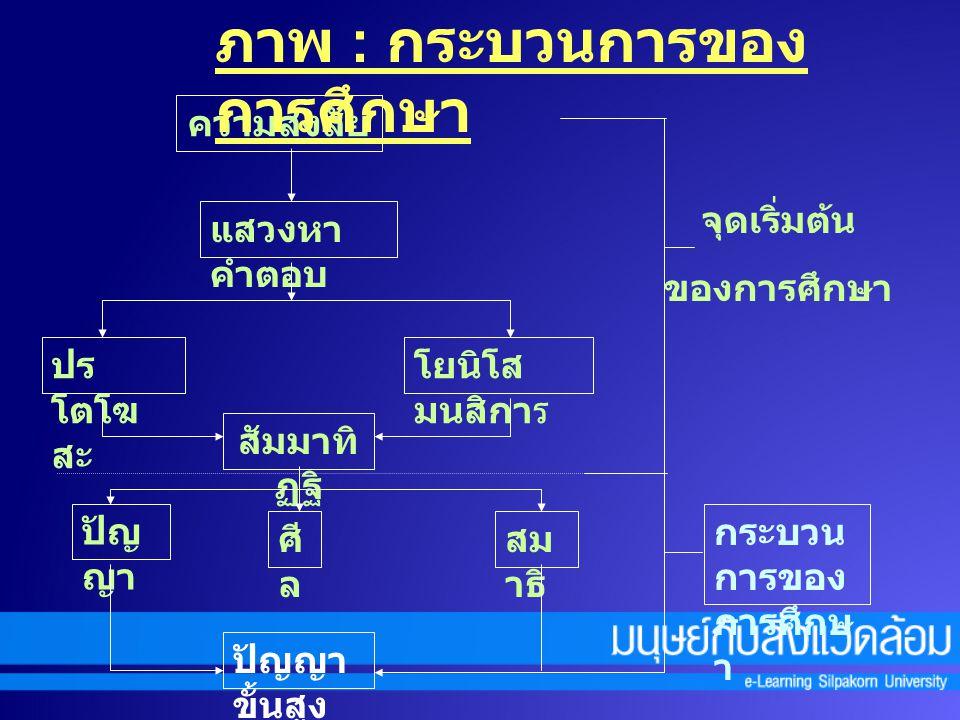 หลักอริยมรรค 8 1. สัมมาทิฏฐิ ( เห็นชอบ ) 2. สัมมาสังกัปปะ ( ดำริชอบ ) 3. สัมมาวาจา ( วาจาชอบ ) 4. สัมมากัมมันตา ( กระทำชอบ ) 5. สัมมาอาชีวะ ( อาชีพชอบ
