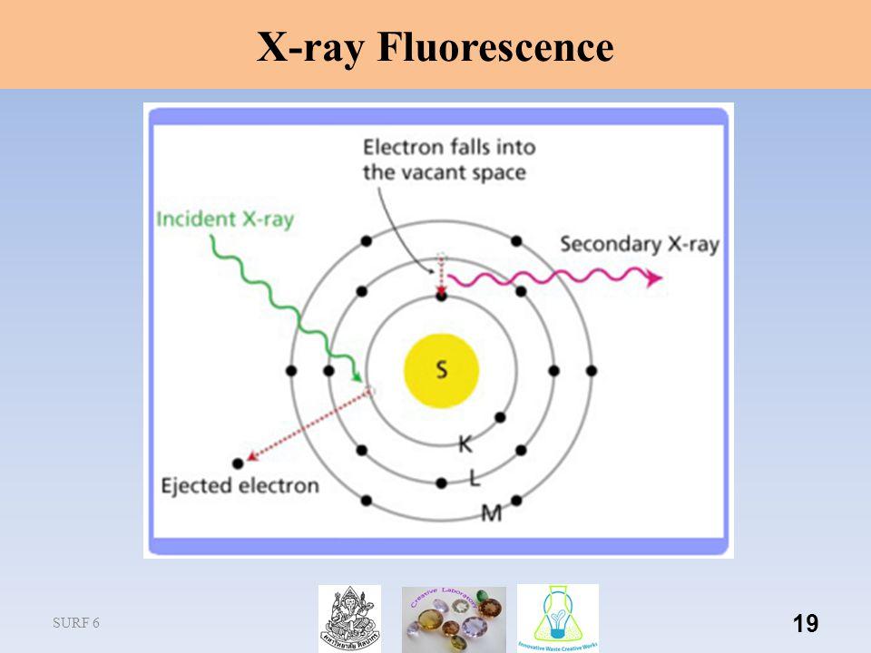 SURF 6 19 X-ray Fluorescence