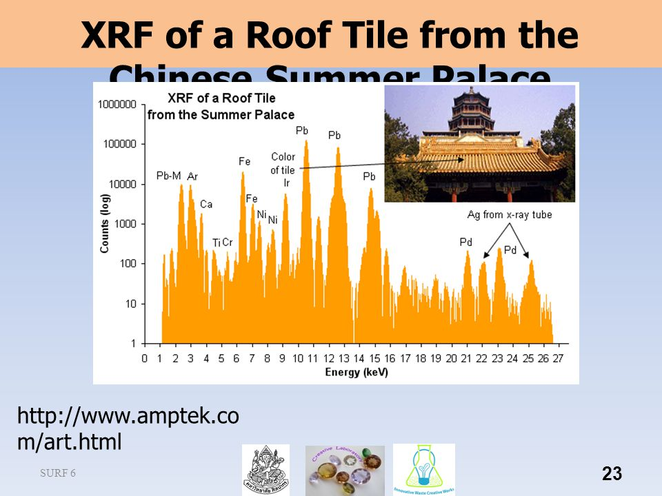SURF 6 23 XRF of a Roof Tile from the Chinese Summer Palace http://www.amptek.co m/art.html