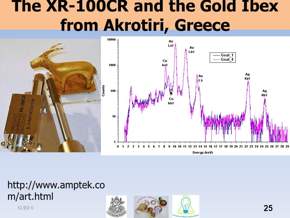 SURF 6 25 The XR-100CR and the Gold Ibex from Akrotiri, Greece http://www.amptek.co m/art.html