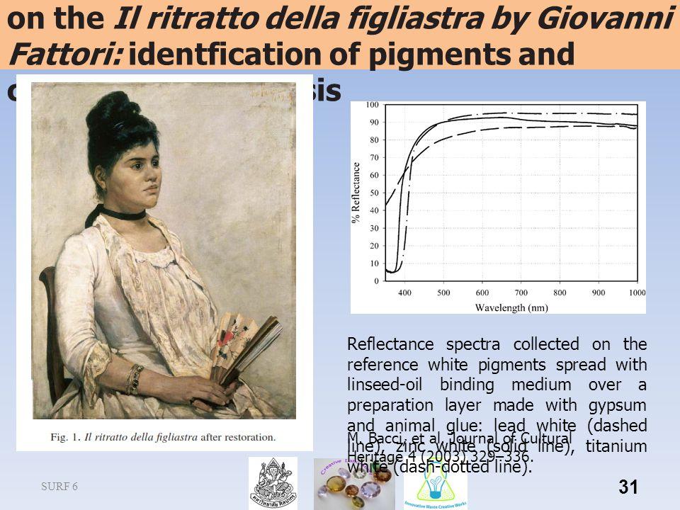 SURF 6 31 Non-invasive spectroscopic measurements on the Il ritratto della figliastra by Giovanni Fattori: identfication of pigments and colourimetric