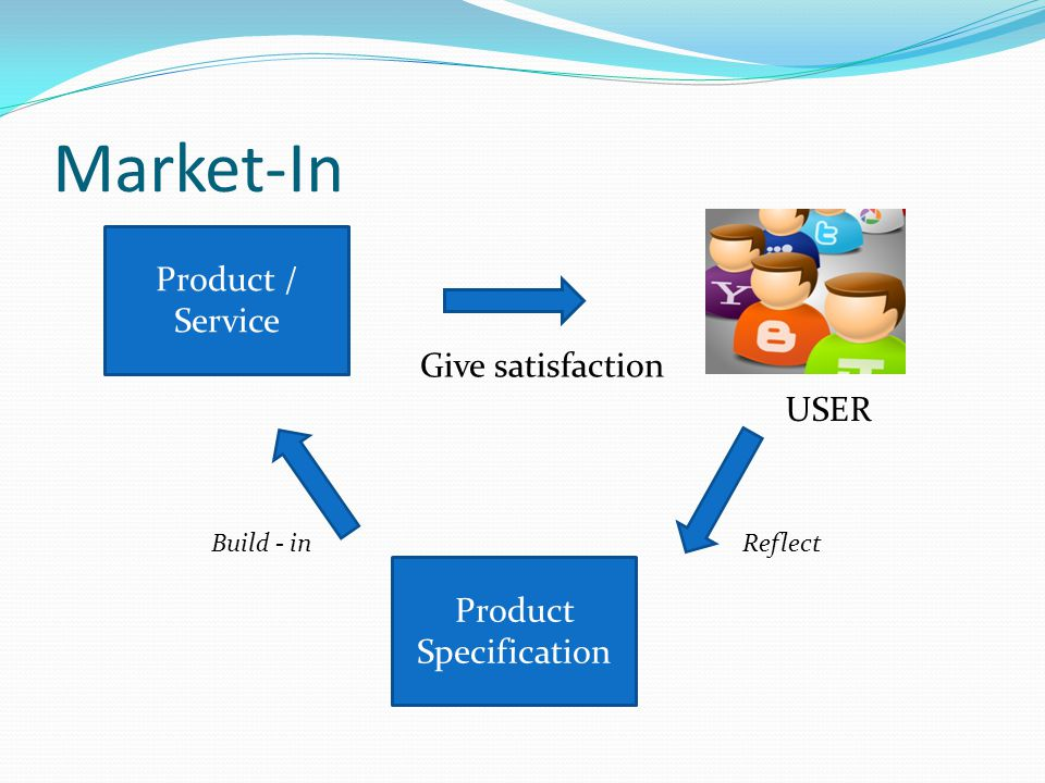 Market-In Product / Service Product Specification Give satisfaction USER ReflectBuild - in