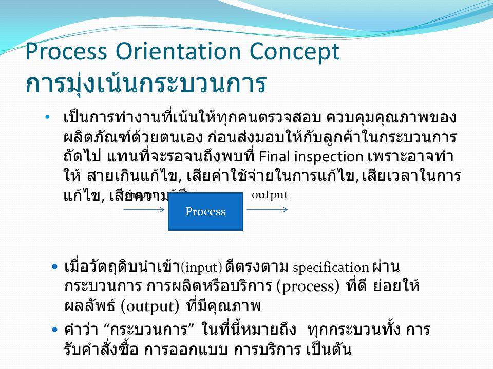 Process Orientation Concept การมุ่งเน้นกระบวนการ เป็นการทำงานที่เน้นให้ทุกคนตรวจสอบ ควบคุมคุณภาพของ ผลิตภัณฑ์ด้วยตนเอง ก่อนส่งมอบให้กับลูกค้าในกระบวนก