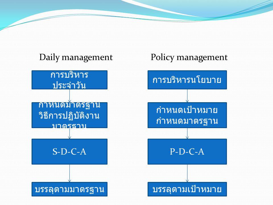 Policy management การบริหารนโยบาย กำหนดเป้าหมาย กำหนดมาตรฐาน P-D-C-A บรรลุตามเป้าหมาย Daily management การบริหาร ประจำวัน กำหนดมาตรฐาน วิธีการปฏิบัติง
