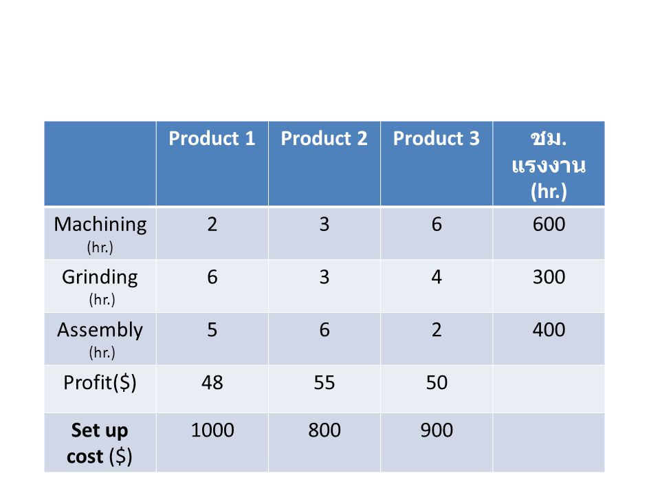 Product 1Product 2Product 3 ชม.
