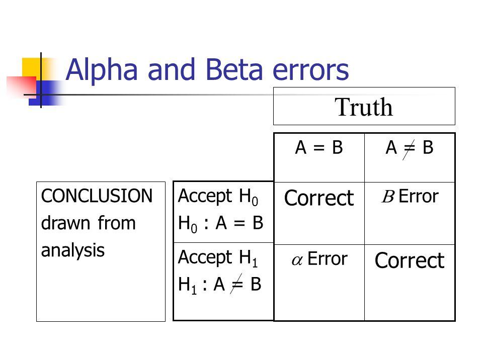 Alpha and Beta errors Correct  Error  Error Correct A = B Accept H 1 H 1 : A = B Accept H 0 H 0 : A = B Truth CONCLUSION drawn from analysis