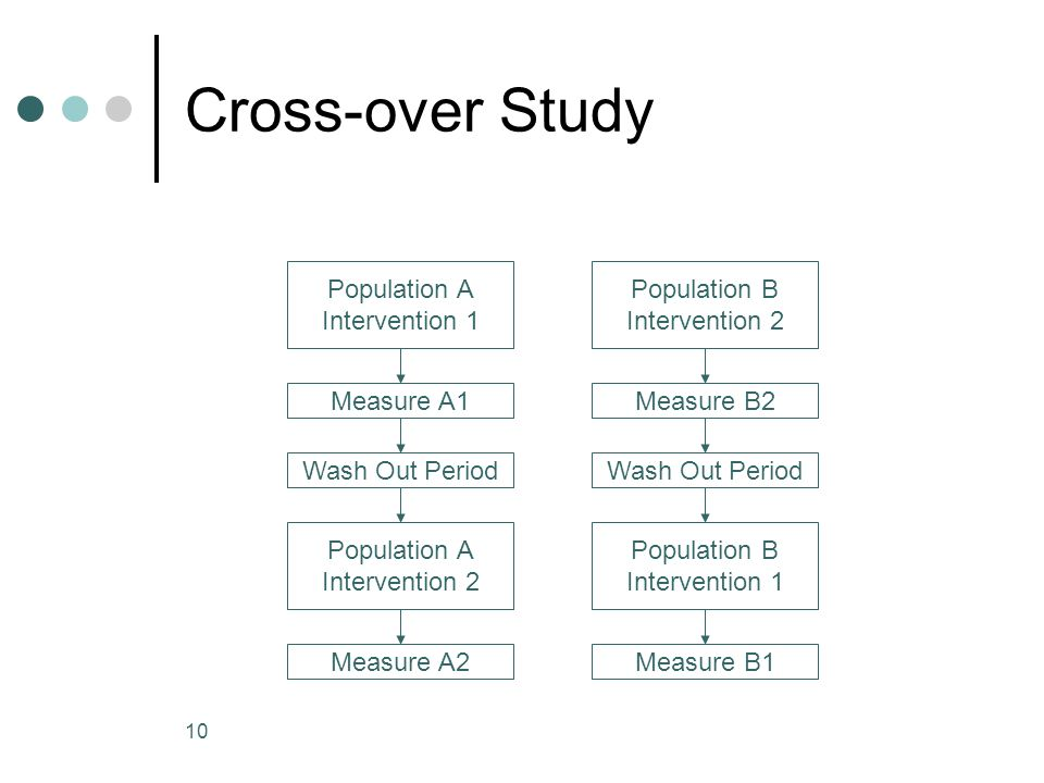 10 Cross-over Study Population A Intervention 1 Population A Intervention 2 Measure A1 Wash Out Period Measure A2 Population B Intervention 2 Populati