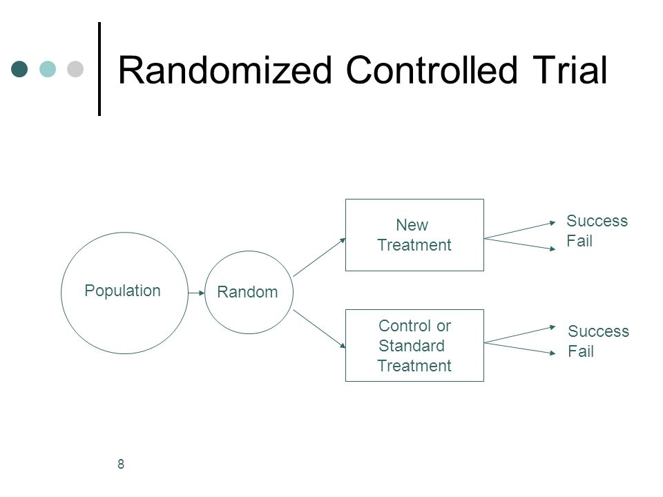 8 Randomized Controlled Trial Population Random New Treatment Control or Standard Treatment Success Fail Success Fail