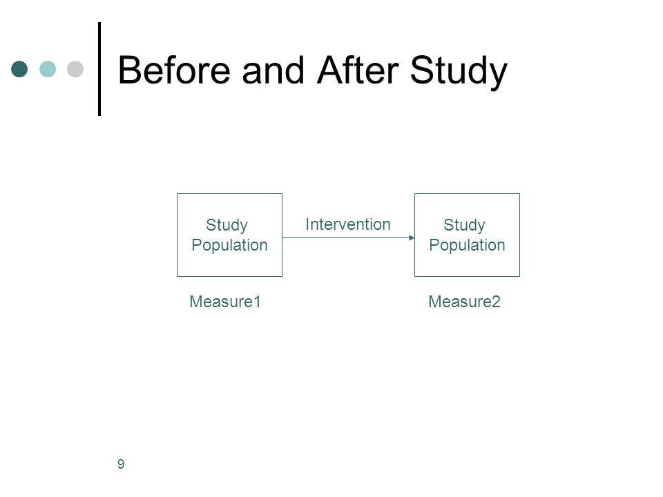 9 Before and After Study Study Population Study Population Intervention Measure1Measure2