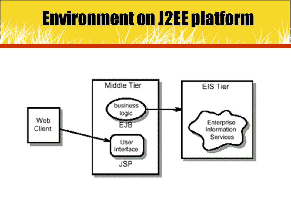 Figure Environment on J2EE platform