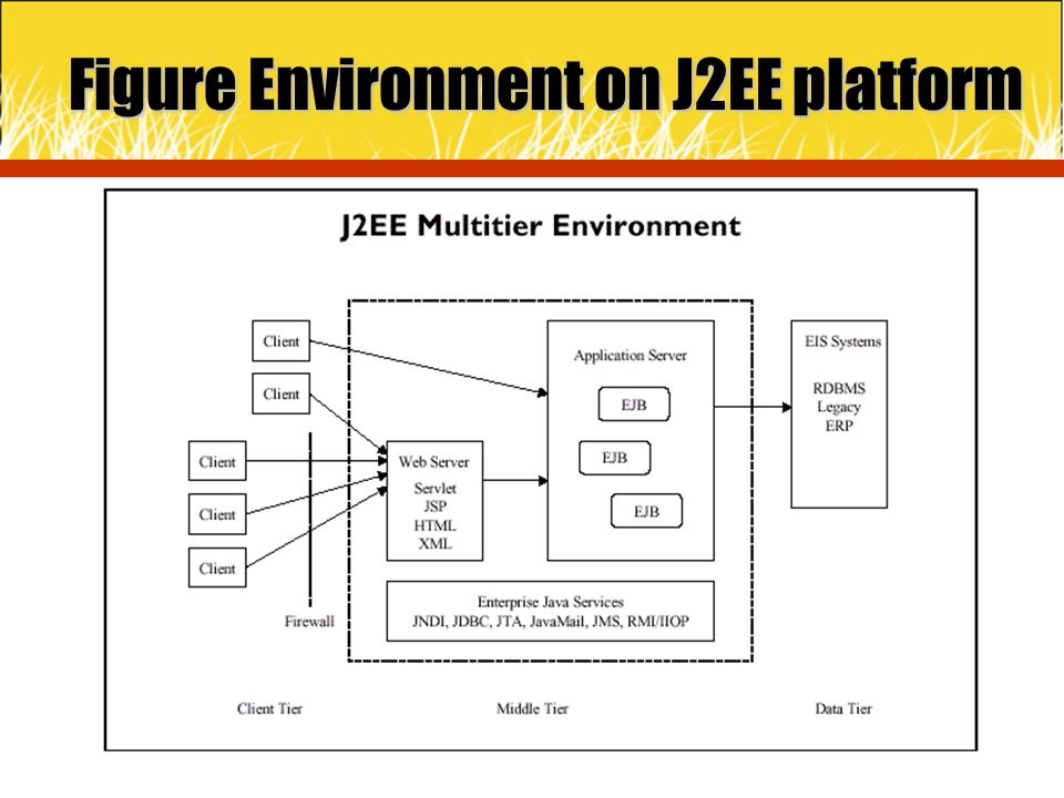 Figure Environment on J2EE platform