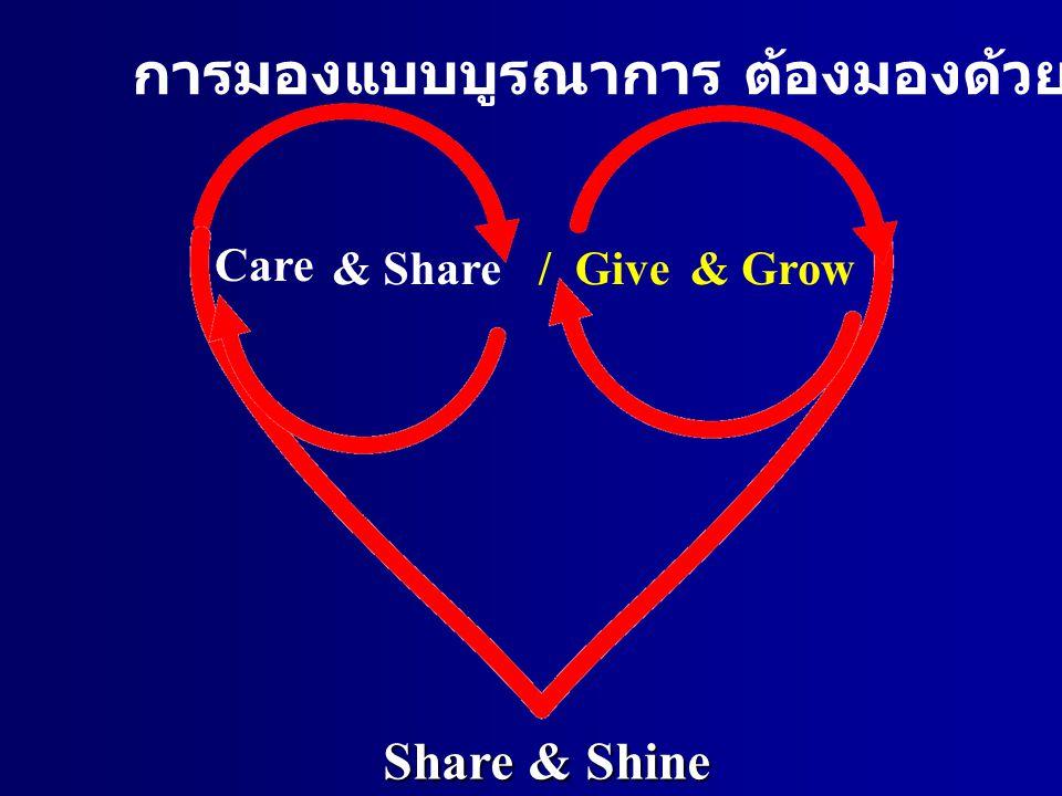 Care & Share/ Give& Grow การมองแบบบูรณาการ ต้องมองด้วยใจ ต้องใช้ปัญญา Share & Shine