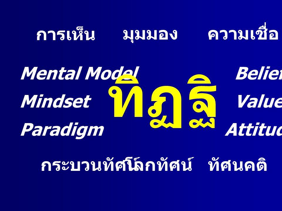 การเห็น มุมมองความเชื่อ Belief Value Attitude ทัศนคติโลกทัศน์กระบวนทัศน์ Paradigm Mindset Mental Model ทิฏฐิ