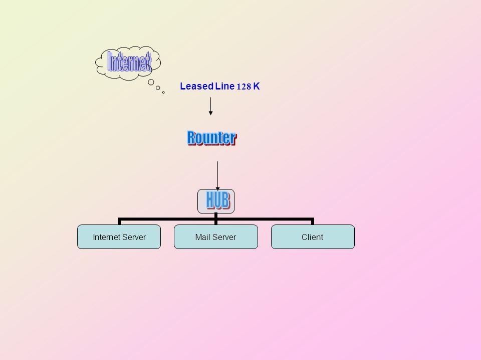 Leased Line 128 K Internet Server Mail Server Client