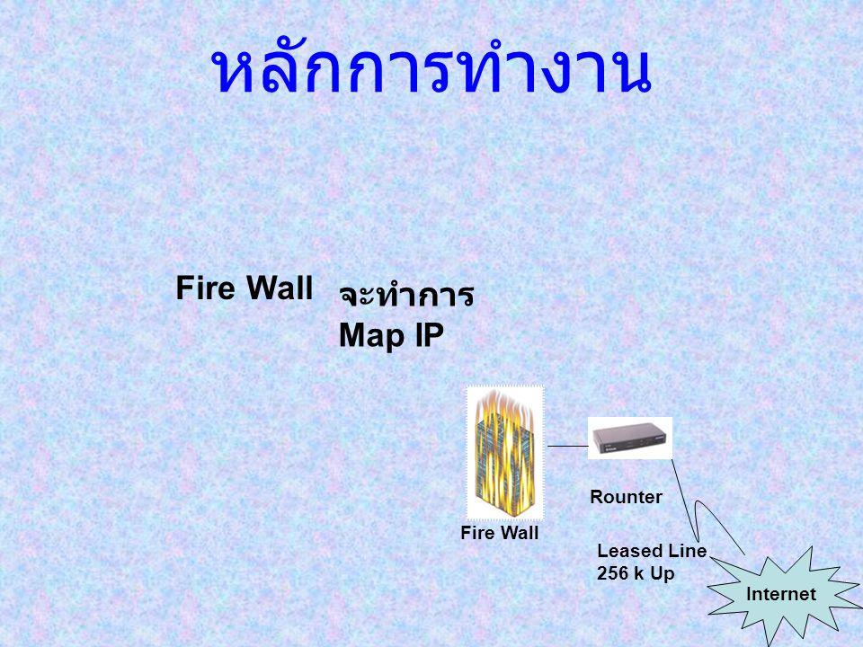 หลักการทำงาน Leased Line 256 k Up Rounter Internet Fire Wall จะทำการ Map IP