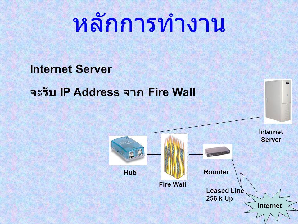 หลักการทำงาน Leased Line 256 k Up Rounter Internet Fire Wall Hub Internet Server จะรับ IP Address จาก Fire Wall
