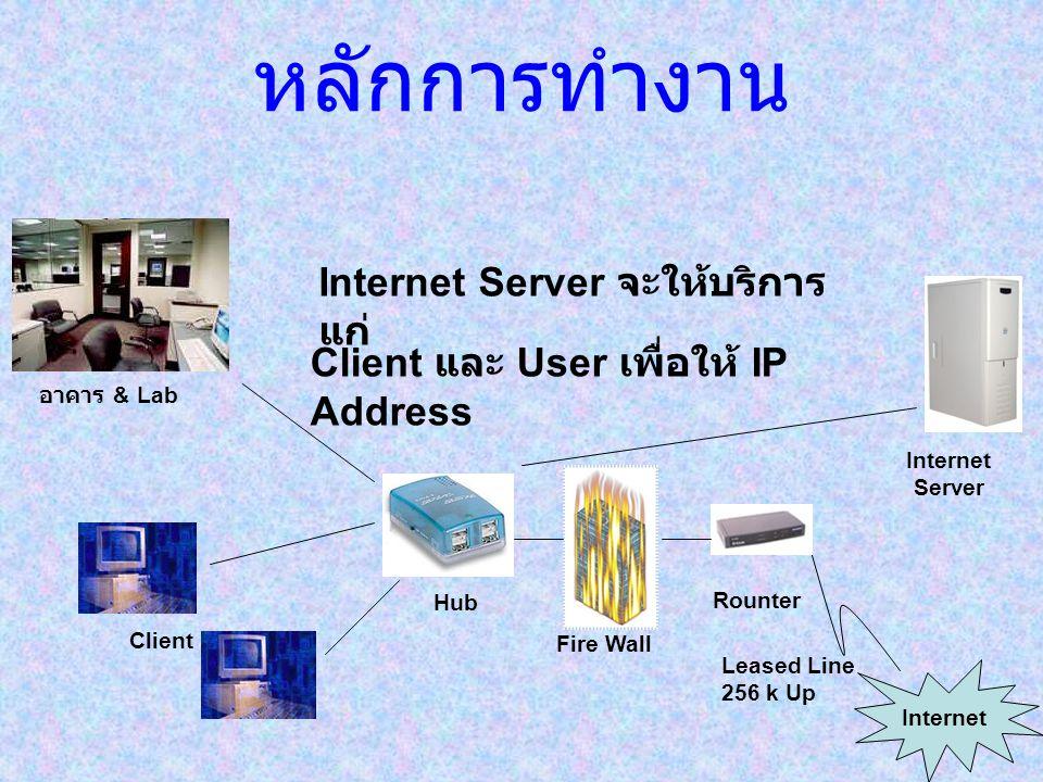 หลักการทำงาน Leased Line 256 k Up Rounter Internet Fire Wall Hub Internet Server Internet Server จะให้บริการ แก่ Client Client และ User เพื่อให้ IP Ad