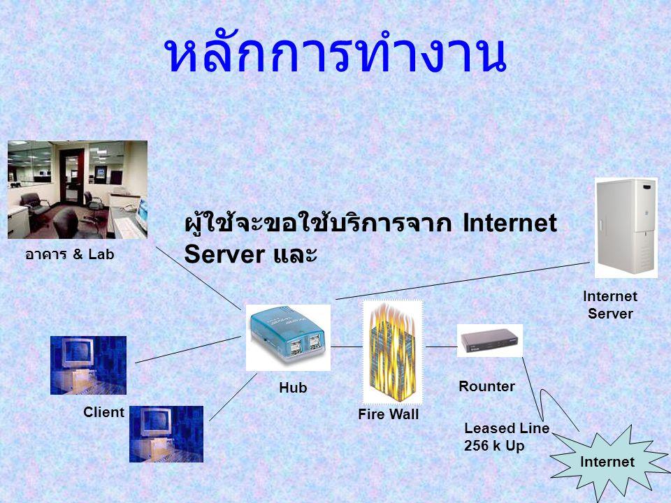 หลักการทำงาน Leased Line 256 k Up Rounter Internet Fire Wall Hub Internet Server Client อาคาร & Lab ผู้ใช้จะขอใช้บริการจาก Internet Server และ
