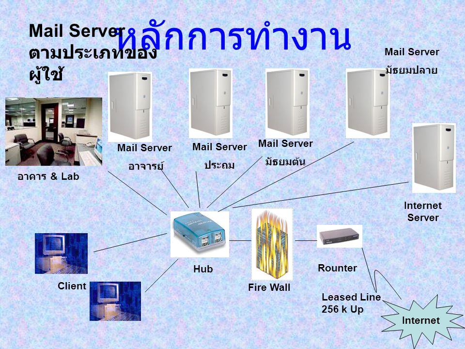 หลักการทำงาน Leased Line 256 k Up Rounter Internet Fire Wall Hub Internet Server Client อาคาร & Lab Mail Server อาจารย์ Mail Server มัธยมต้น Mail Serv