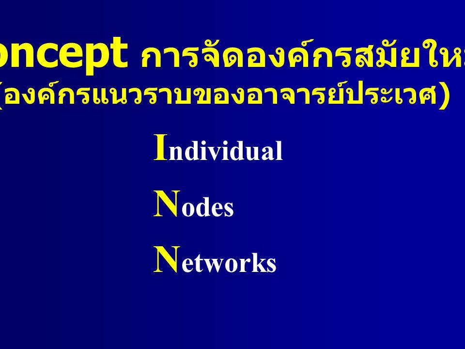 Concept การจัดองค์กรสมัยใหม่ ( องค์กรแนวราบของอาจารย์ประเวศ ) I ndividual N odes N etworks