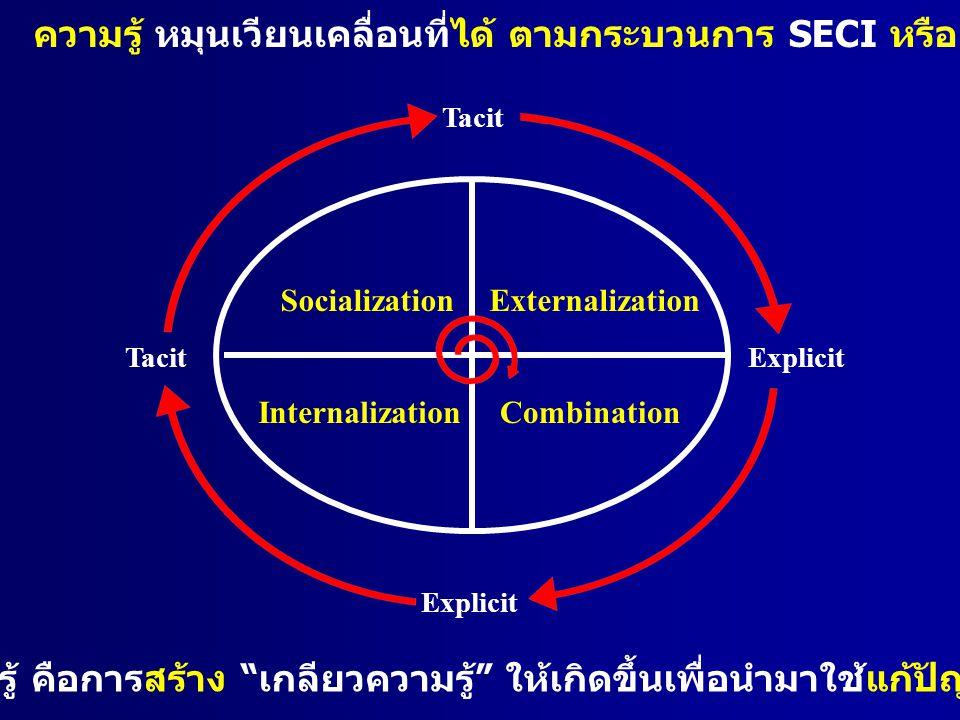 "Externalization InternalizationCombination Tacit Socialization Explicit การจัดการความรู้ คือการสร้าง "" เกลียวความรู้ "" ให้เกิดขึ้นเพื่อนำมาใช้แก้ปัญหา"