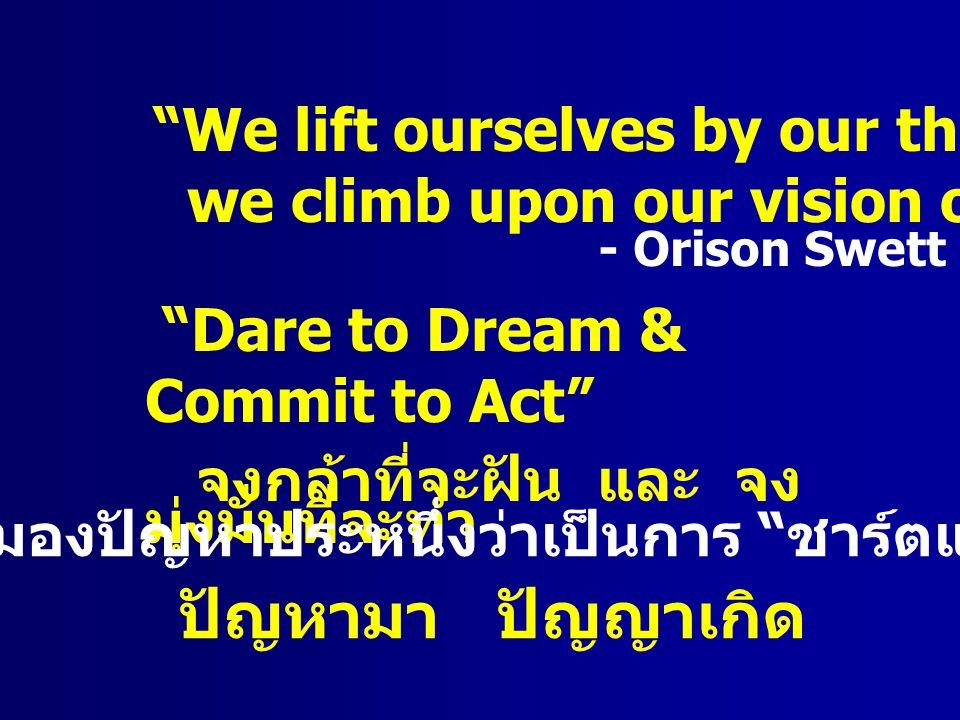สูตรสร้างฝันให้เป็นจริง ความปรารถนา ความต้องการ ( ฉันทะ ) ความพยายาม ความเพียร ( วิริยะ ) ความคิดจดจ่อ ( จิตตะ ) ปัญญาไตร่ตรอง ( วิมังสา ) Think Big, Act Small, Begin Now. -Rockefeller