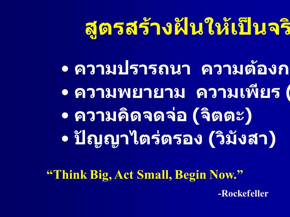 """สูตรสร้างฝันให้เป็นจริง ความปรารถนา ความต้องการ ( ฉันทะ ) ความพยายาม ความเพียร ( วิริยะ ) ความคิดจดจ่อ ( จิตตะ ) ปัญญาไตร่ตรอง ( วิมังสา ) """"Think Big,"""