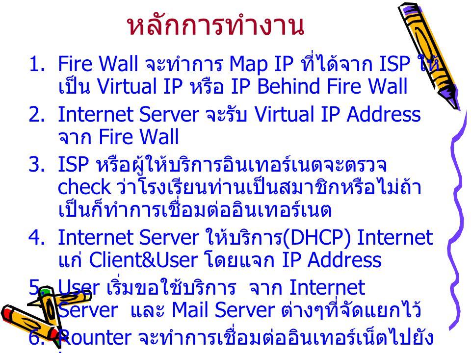 หลักการทำงาน  Fire Wall จะทำการ Map IP ที่ได้จาก ISP ให้ เป็น Virtual IP หรือ IP Behind Fire Wall  Internet Server จะรับ Virtual IP Address จาก Fi