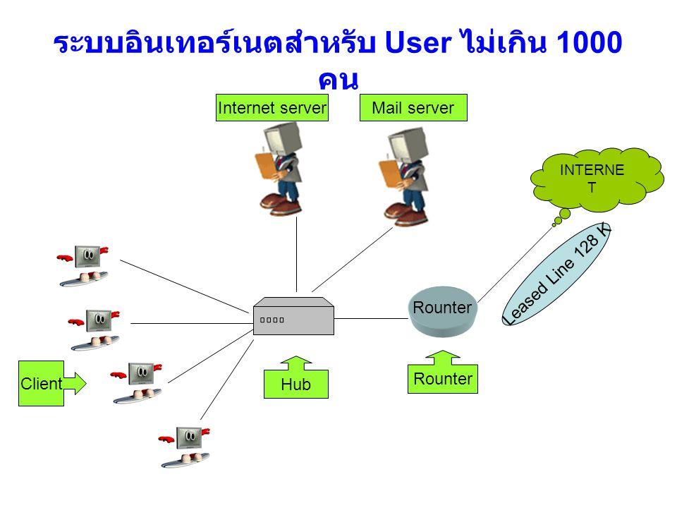 ระบบอินเทอร์เนตสำหรับ User ไม่เกิน 1000 คน INTERNE T Client Hub Internet serverMail server Rounter Leased Line 128 K Rounter