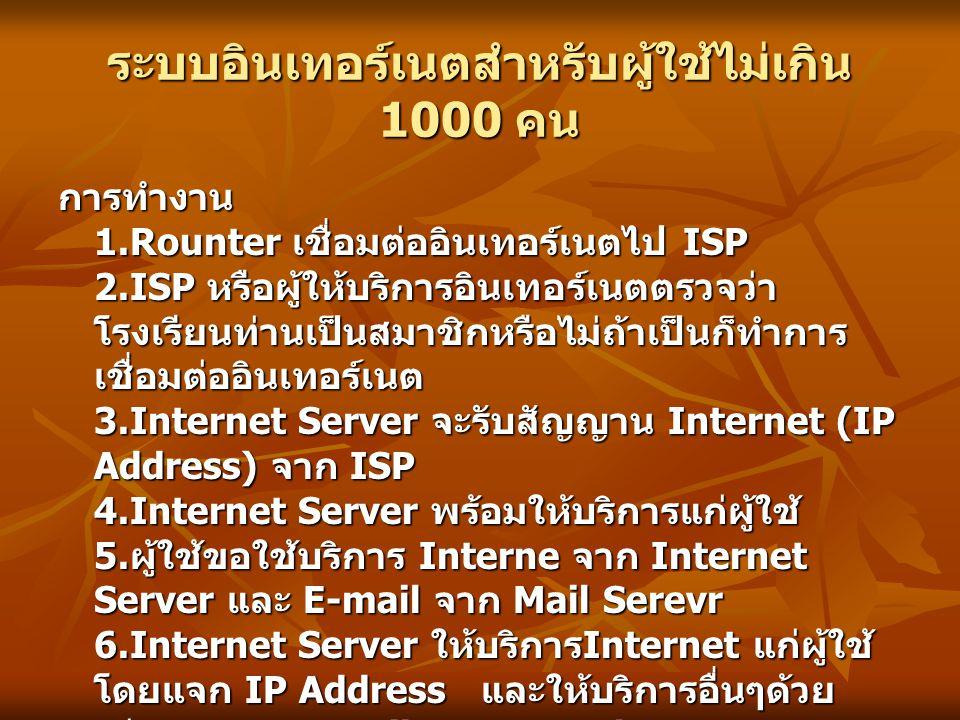 การทำงาน 1.Rounter เชื่อมต่ออินเทอร์เนตไป ISP 2.ISP หรือผู้ให้บริการอินเทอร์เนตตรวจว่า โรงเรียนท่านเป็นสมาชิกหรือไม่ถ้าเป็นก็ทำการ เชื่อมต่ออินเทอร์เนต 3.Internet Server จะรับสัญญาน Internet (IP Address) จาก ISP 4.Internet Server พร้อมให้บริการแก่ผู้ใช้ 5.