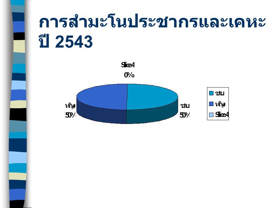 การสำมะโนประชากรและเคหะ ปี 2543