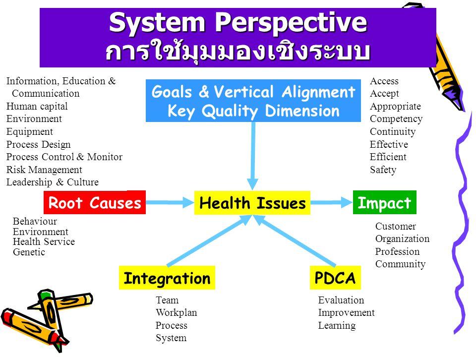 System Perspective ครอบคลุมด้วยการใช้มุมมองเชิง ระบบ Health Issues Root CausesImpact Goals & Vertical Alignment Key Quality Dimension IntegrationPDCA ถ้าไม่แก้ไข จะเสียหายอย่างไร เป้าหมายสำคัญของเรื่องนี้คืออะไร เชื่อมโยงกับเป้าหมายใหญ่อย่างไร สาเหตุลึกๆ ของปัญหาคืออะไร เชื่อมคน เชื่อมงาน อย่างไรจะวัดผล ปรับปรุง และเรียนรู้อย่างไร